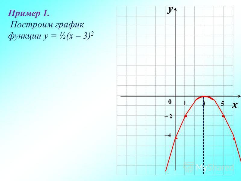 ух 0 1 3 2 2 4 Пример 1. Построим график функции y = ½(x – 3) 2 5