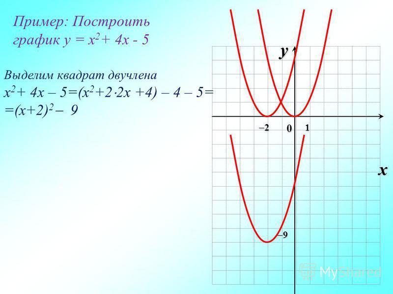y х 01 Пример: Построить график y = x 2 + 4x - 5 Выделим квадрат двучлена x 2 + 4x – 5=(x 2 +2 2x +4) – 4 – 5= =(x+2) 2 9 2 9