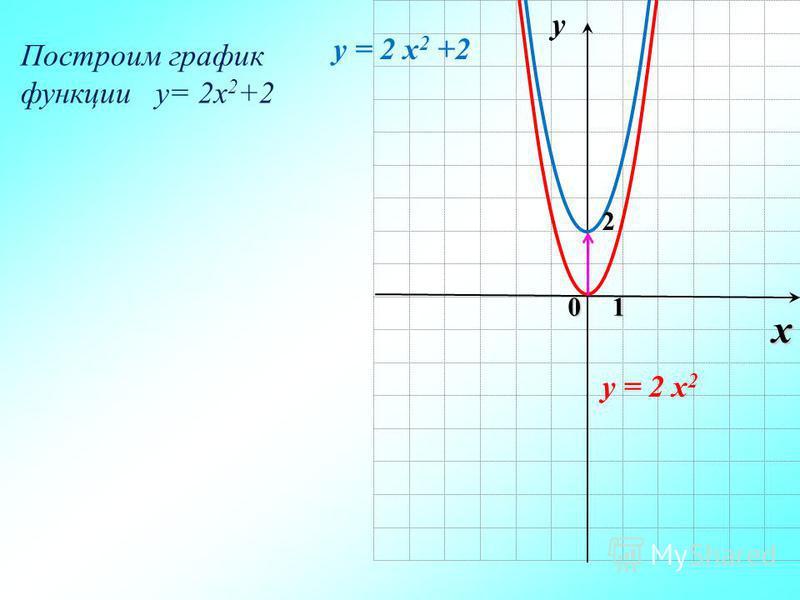 0 x 1 y y = 2 x 2 +2 y = 2 x 2 Построим график функции y= 2x 2 +2 2