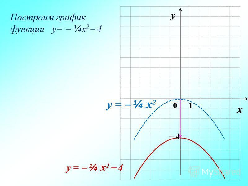 0 y x 1 y = ¼ x 2 y = ¼ x 2 4 Построим график функции y= ¼ x 2 4 4