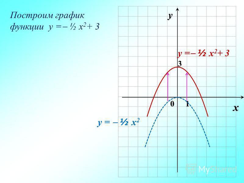 0 y x 1 y = ½ x 2 y = ½ x 2 + 3 Построим график функции y = ½ x 2 + 3 3