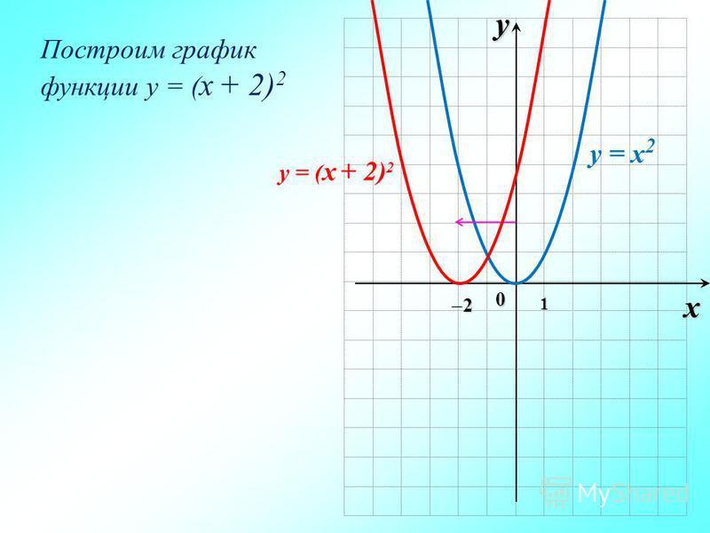ух 0 1 2 Построим график функции y = ( x + 2) 2 y = ( x + 2) 2 y = x 2