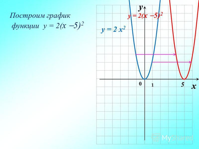 ух 0 1 Построим график функции y = 2( x 5) 2 5 y = 2 x 2 y = 2( x 5) 2