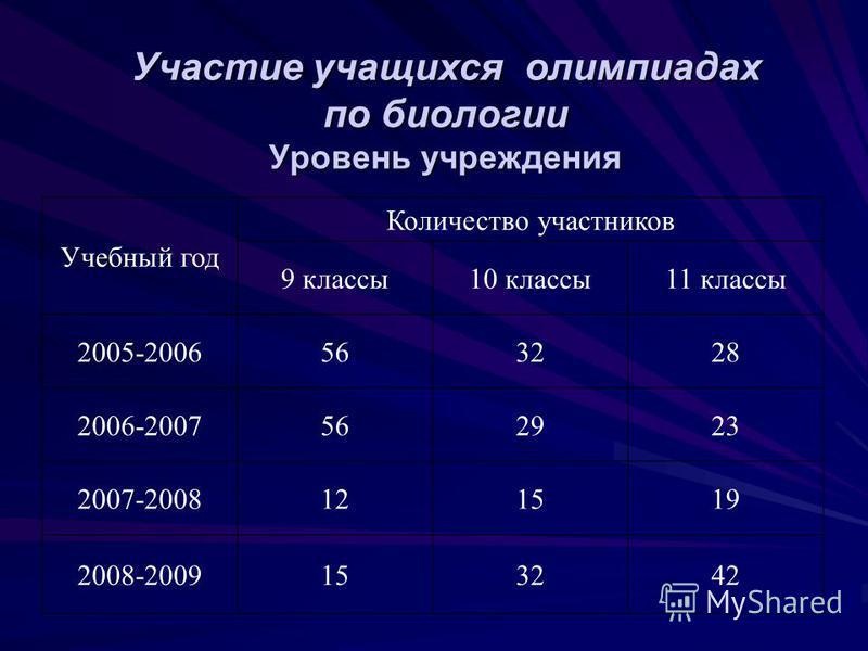 Участие учащихся олимпиадах по биологии Уровень учреждения Учебный год Количество участников 9 классы 10 классы 11 классы 2005-2006563228 2006-2007562923 2007-2008121519 2008-2009153242