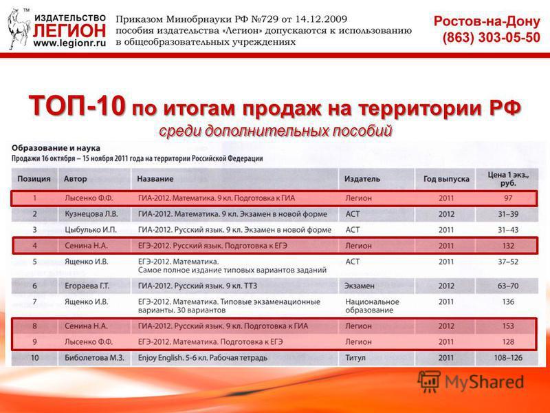 Пособия издательства самые продаваемые в России по итогам исследования, проводимого журналом «Книжная Индустрия» Сентябрь - октябрь