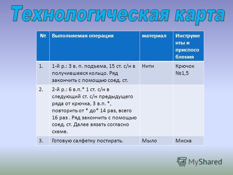 Выполняемая операция материал Инструме нты и приспособления 1.1-й р.: 3 в. п. подъема, 15 ст. с/н в получившееся кольцо. Ряд закончить с помощью соед. ст. Нити Крючок 1,5 2.2-й р.: 6 в.п.* 1 ст. с/н в следующий ст. с/н предыдущего ряда от крючка, 3 в