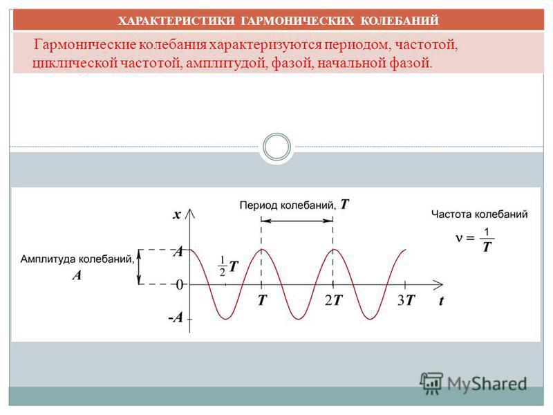 План урока. ХАРАКТЕРИСТИКИ ГАРМОНИЧЕСКИХ КОЛЕБАНИЙ Гармонические колебания характеризуются периодом, частотой, циклической частотой, амплитудой, фазой, начальной фазой.