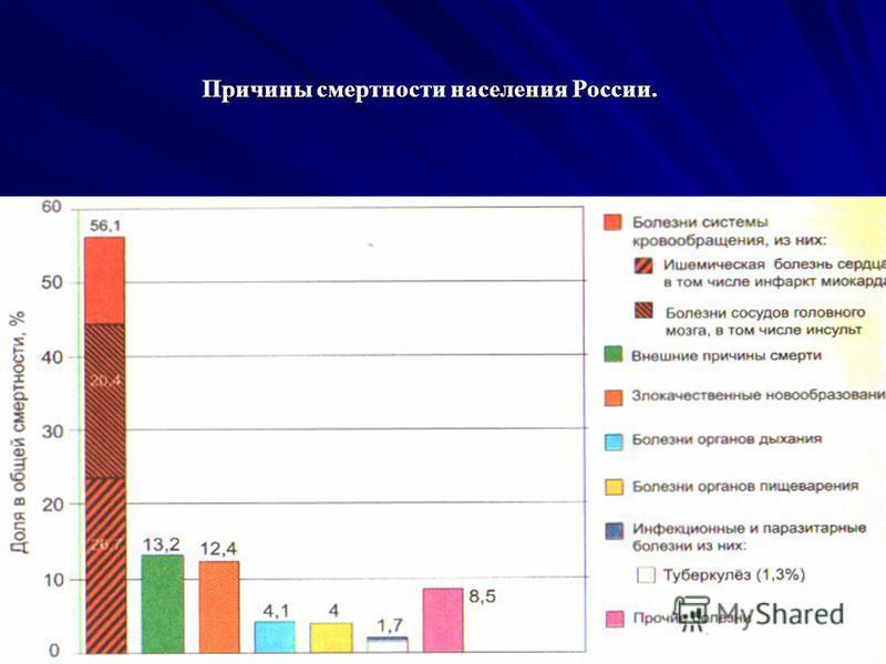 Причины смертности населения России.