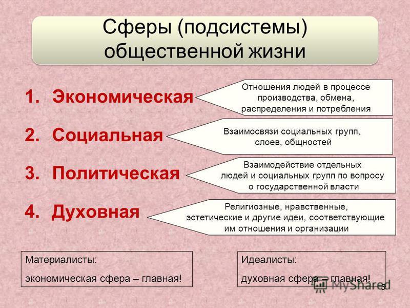 5 Сферы (подсистемы) общественной жизни 1. Экономическая 2. Социальная 3. Политическая 4. Духовная Отношения людей в процессе производства, обмена, распределения и потребления Взаимосвязи социальных групп, слоев, общностей Взаимодействие отдельных лю