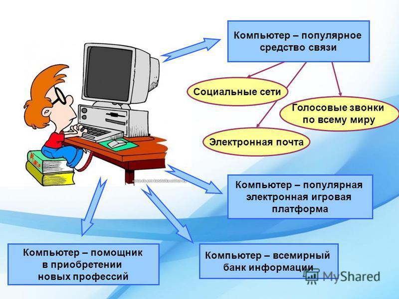 Компьютер – популярное средство связи Социальные сети Голосовые звонки по всему миру Электронная почта Компьютер – популярная электронная игровая платформа Компьютер – помощник в приобретении новых профессий Компьютер – всемирный банк информации