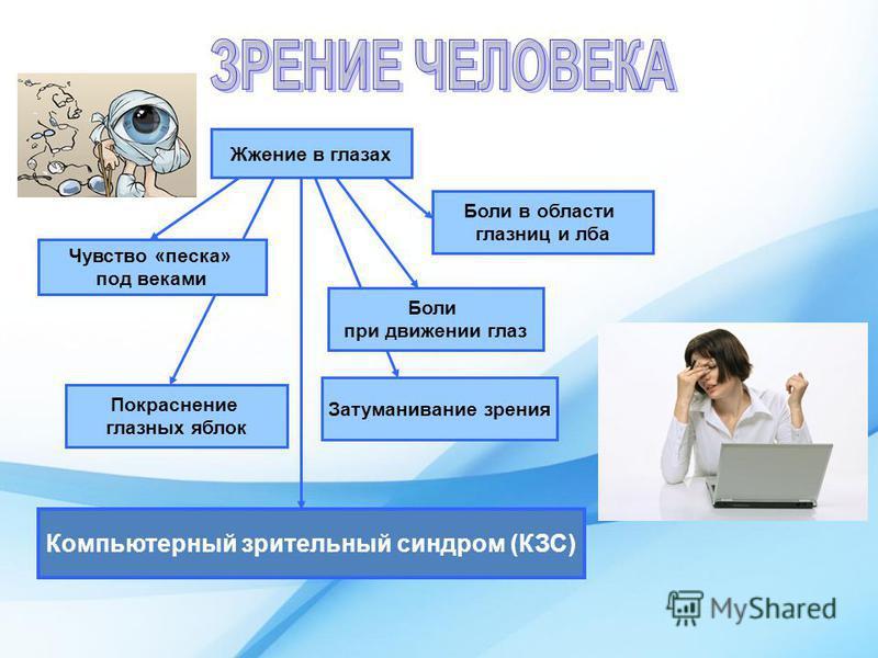 Жжение в глазах Чувство «песка» под веками Покраснение глазных яблок Боли при движении глаз Боли в области глазниц и лба Компьютерный зрительный синдром (КЗС) Затуманивание зрения