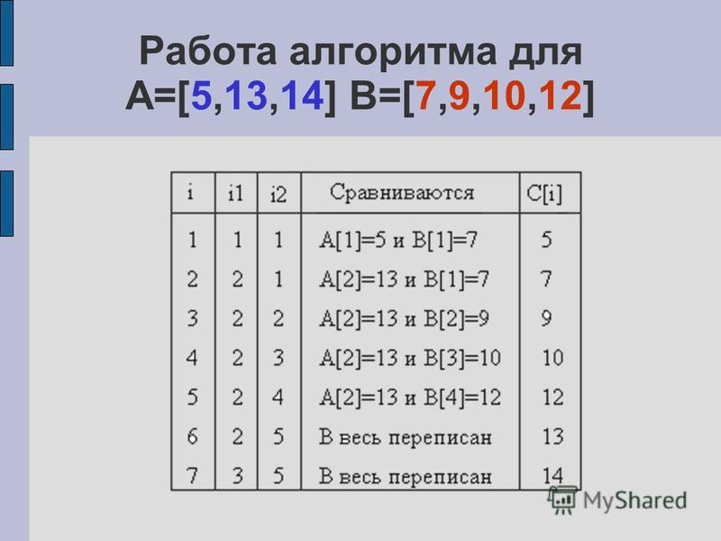 Работа алгоритма для A=[5,13,14] B=[7,9,10,12]
