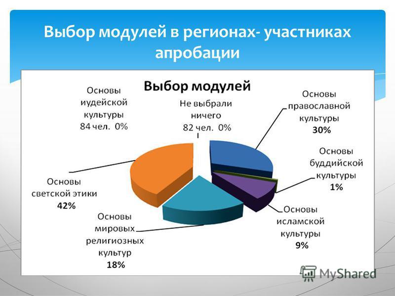 Выбор модулей в регионах- участниках апробации