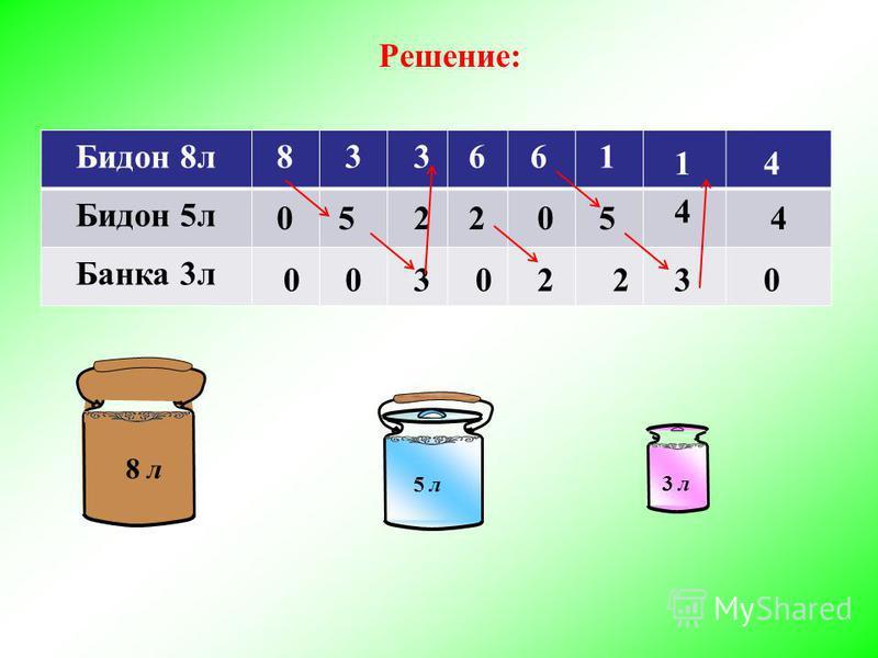 Решение: Бидон 8 л Бидон 5 л Банка 3 л 8 520 00 33 30 6 20 2 6 5 1 2 4 3 1 4 4 0 8 л 5 л 3 л