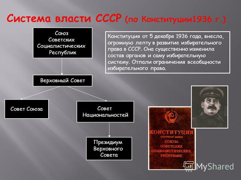 Система власти СССР (по Конституции 1936 г.) Верховный Совет Союз Советских Социалистических Республик Совет Союза Президиум Верховного Совета Совет Национальностей Конституция от 5 декабря 1936 года, внесла, огромную лепту в развитие избирательного