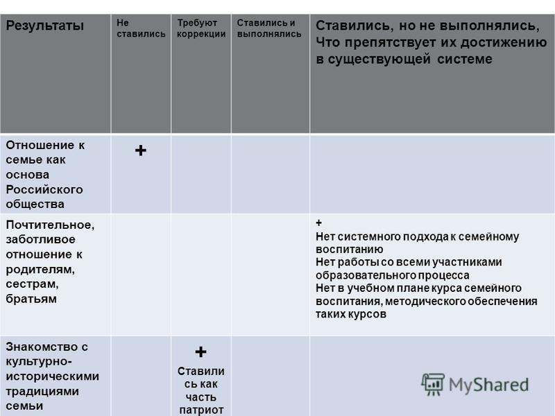 5 Результаты Не ставились Требуют коррекции Ставились и выполнялись Ставились, но не выполнялись, Что препятствует их достижению в существующей системе Отношение к семье как основа Российского общества + Почтительное, заботливое отношение к родителям