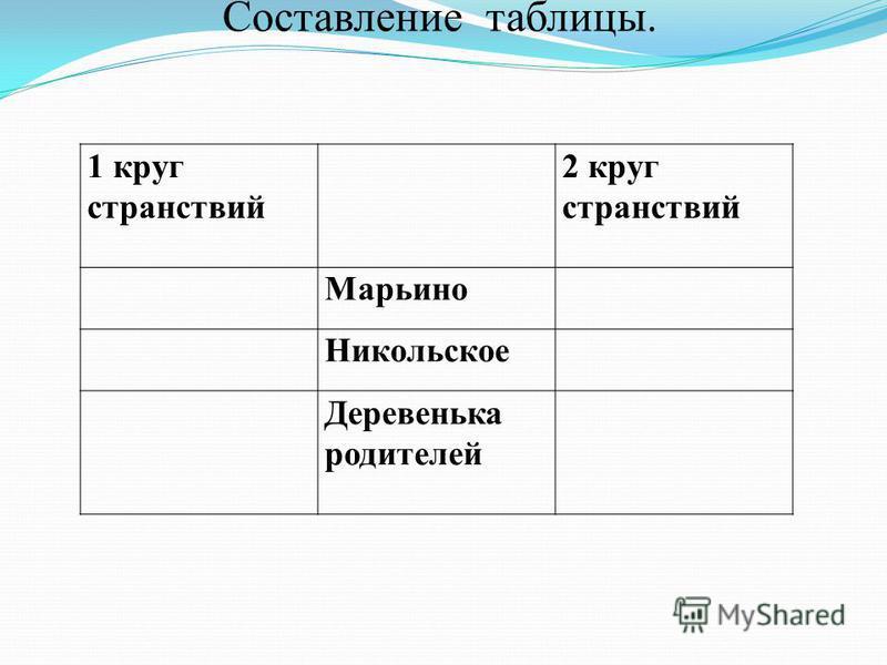 1 круг странствий 2 круг странствий Марьино Никольское Деревенька родителей Составление таблицы.