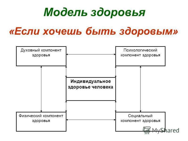 Модель здоровья «Если хочешь быть здоровым» Духовный компонент здоровья Психологический компонент здоровья Индивидуальное здоровье человека Физический компонент здоровья Социальный компонент здоровья