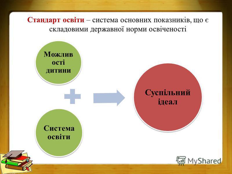 Стандарт освіти – система основних показників, що є складовими державної норми освіченості Можлив ості дитини Система освіти Суспільний ідеал