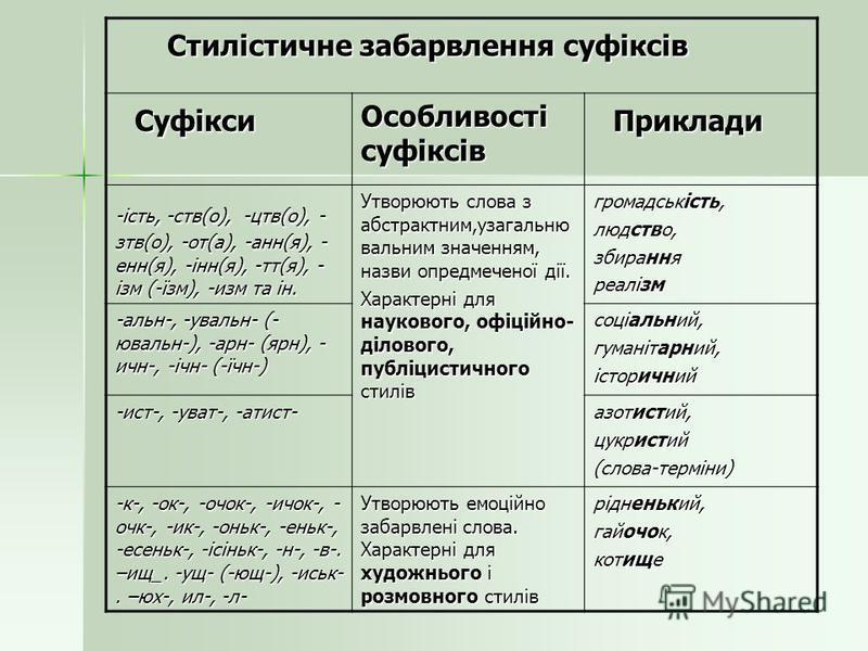 Стилістичне забарвлення суфіксів Стилістичне забарвлення суфіксів Суфікси Суфікси Особливості суфіксів Приклади Приклади -ість, -ств(о), -цтв(о), - зтв(о), -от(а), -анн(я), - енн(я), -інн(я), -тт(я), - ізм (-їзм), -изм та ін. Утворюють слова з абстра