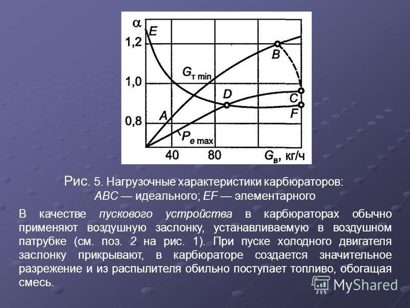 Рис. 5. Нагрузочные характеристики карбюраторов: ABC идеального; EF элементарного В качестве пускового устройства в карбюраторах обычно применяют воздушную заслонку, устанавливаемую в воздушном патрубке (см. поз. 2 на рис. 1). При пуске холодного дви
