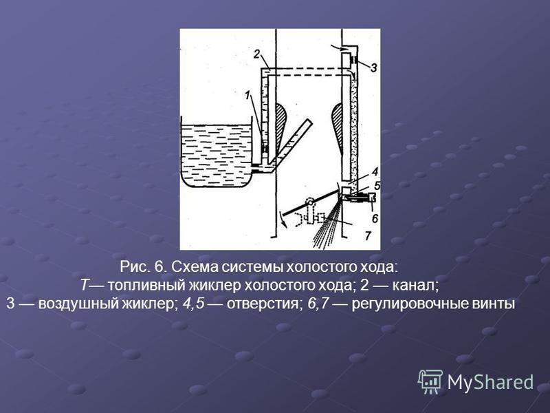 Рис. 6. Схема системы холостого хода: Т топливный жиклер холостого хода; 2 канал; 3 воздушный жиклер; 4,5 отверстия; 6,7 регулировочные винты