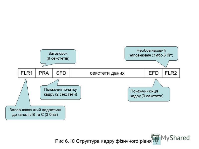 Рис 6.10 Структура кадру фізичного рівня FLR1PRASFDEFDFLR2секстети даних Заголовок (8 секстетів) Заповнювач який додається до каналів В та С (3 біта) Покажчик початку кадру (2 секстети) Покажчик кінця кадру (3 секстети) Необов'язковий заповнювач (3 а