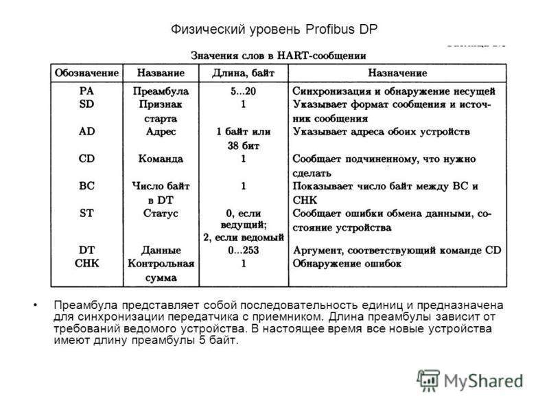 Физический уровень Profibus DP Преамбула представляет собой последовательность единиц и предназначена для синхронизации передатчика с приемником. Длина преамбулы зависит от требований ведомого устройства. В настоящее время все новые устройства имеют