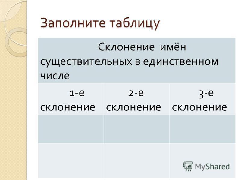 Заполните таблицу Склонение имён существительных в единственном числе 1- е склонение 2- е склонение 3- е склонение