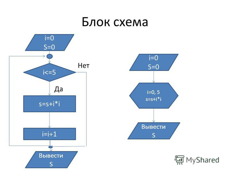 Блок схема i=0 S=0 i<=5 i=i+1 s=s+i*i Вывести S Да Нет i=0 S=0 Вывести S i=0, 5 s=s+i*i