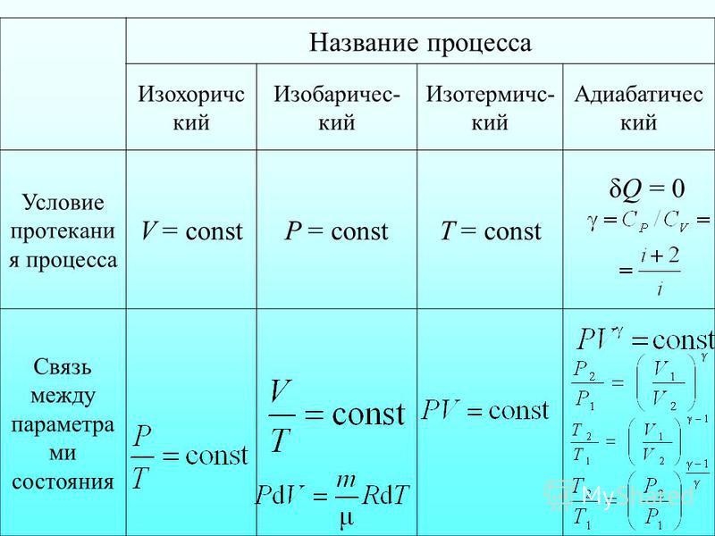δQ = 0 Название процесса Изохоричс кий Изобаричес- кий Изотермичс- кий Адиабатичес кий Условие протекани я процесса V = constP = constT = const Связь между параметра ми состояния