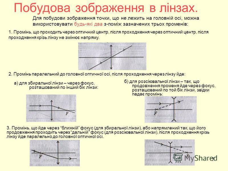 Побудова зображення в лінзах. Для побудови зображення точки, що не лежить на головній осі, можна використовувати будь-які два з-поміж зазначених трьох променів: а) для збиральної лінзи – через фокус, розташований по інший бік лінзи: б) для розсіюваль