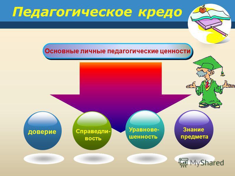 Основные личные педагогические ценности доверие Справедли- вость Уравнове- шенность Знание предмета Педагогическое кредо
