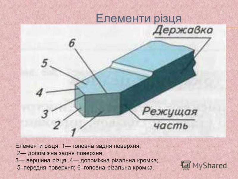 Елементи різця Елементи різця Елементи різця: 1 головна задня поверхня; 2 допоміжна задня поверхня; 3 вершина різця; 4 допоміжна різальна кромка; 5–передня поверхня; 6–головна різальна кромка.