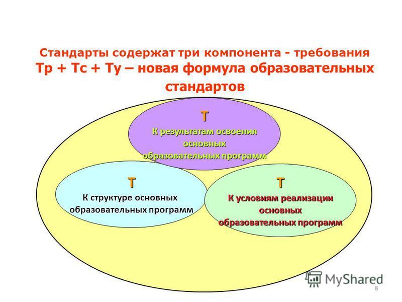 Т К структуре основных образовательных программ Т К результатам освоения основных образовательных программ Т К условиям реализации основных образовательных программ Стандарты содержат три компонента - требования Тр + Тс + Ту – новая формула образоват