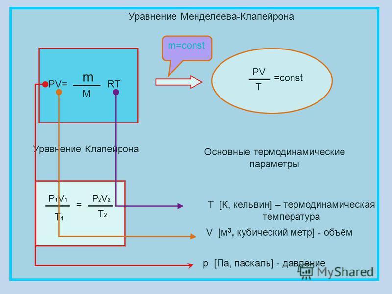 Уравнение Менделеева-Клапейрона PV= m M RT PV T =const Уравнение Клапейрона P1V1P1V1 T1T1 = P2V2P2V2 T2T2 Основные термодинамические параметры p [Па, паскаль] - давление V [м 3, кубический метр] - объём Т [К, кельвин] – термодинамическая температура