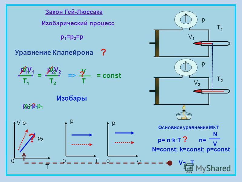 Закон Гей-Люссака Изобарический процесс p 1 =p 2 =p = const V T 0 p 0T p 0 V V1V1 V2V2 p p Изобары p1V1p1V1 T1T1 = p2V2p2V2 T2T2 V T V1V1 T1T1 V2V2 T2T2 = T1T1 T2T2 => Основное уравнение МКТ p= n·k·Tn= N V N=const; k=const; p=const V~V~T ? p2>p1p2>p1