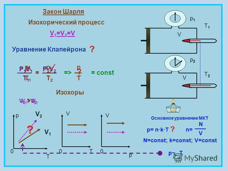 Закон Шарля Изохорический процесс V 1 =V 2 =V = const p T 0 V 0T V 0 p V V p1p1 p2p2 Изохоры P1V1P1V1 T1T1 = P2V2P2V2 T2T2 p T p1p1 T1T1 p2p2 T2T2 = T1T1 T2T2 => Основное уравнение МКТ p= n·k·Tn= N V N=const; k=const; V=const p~p~T ? ? V1V1 V2V2 V1>V