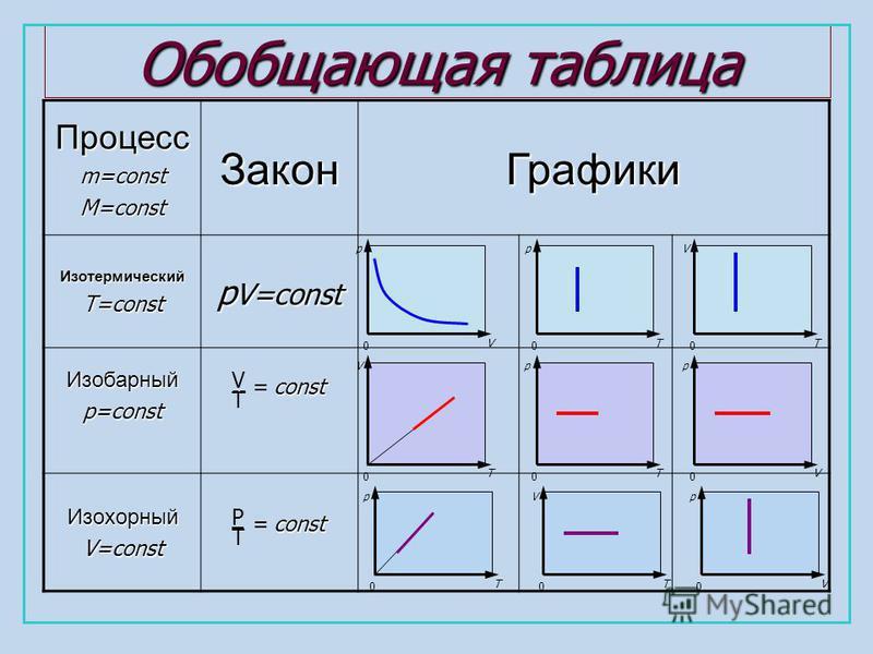 Обобщающая таблица Процессm=constM=const ЗаконГрафики ИзотермическийT=const p V=const Изобарныйp=const ИзохорныйV=const p V 0 p T 0 V T 0 V T 0 p T 0 p V 0 p T 0 V T 0 p V 0 V T -- =const P T const=