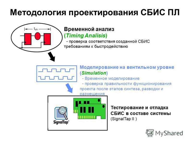 Методология проектирования СБИС ПЛ Временной анализ (Timing Analisis) - проверка соответствия созданной СБИС требованиям к быстродействию Моделирование на вентильном уровне (Simulation) - Временное моделирование - проверка правильности функционирован