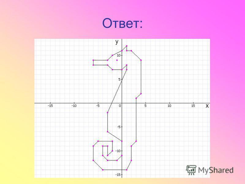 Ответ: x y