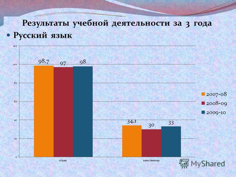 Результаты учебной деятельности за 3 года Русский язык