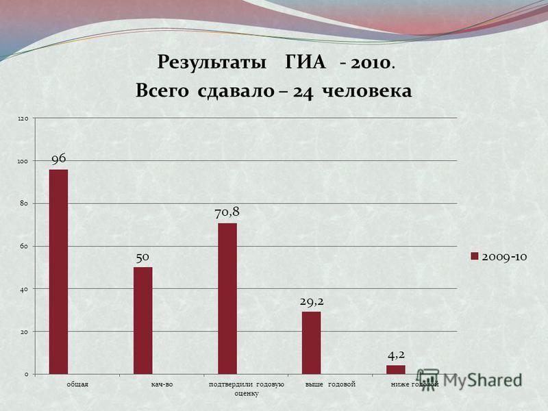 Результаты ГИА - 2010. Всего сдавало – 24 человека