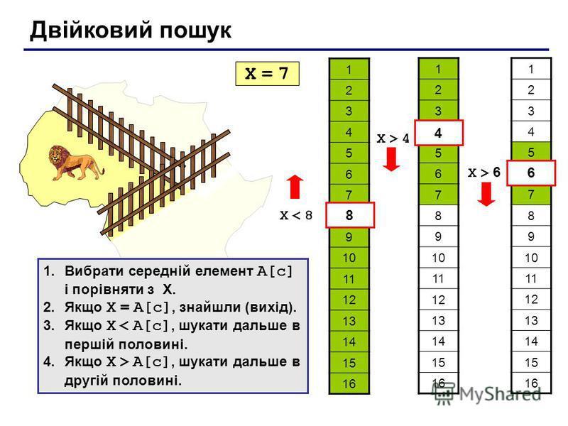 Двійковий пошук 1 2 3 4 5 6 7 8 9 10 11 12 13 14 15 16 X = 7X = 7 X < 8X < 8 8 1 2 3 4 5 6 7 8 9 10 11 12 13 14 15 16 4 X > 4X > 4 1 2 3 4 5 6 7 8 9 10 11 12 13 14 15 16 6 X > 6 1.Вибрати середній елемент A[c] і порівняти з X. 2.Якщо X = A[c], знайшл