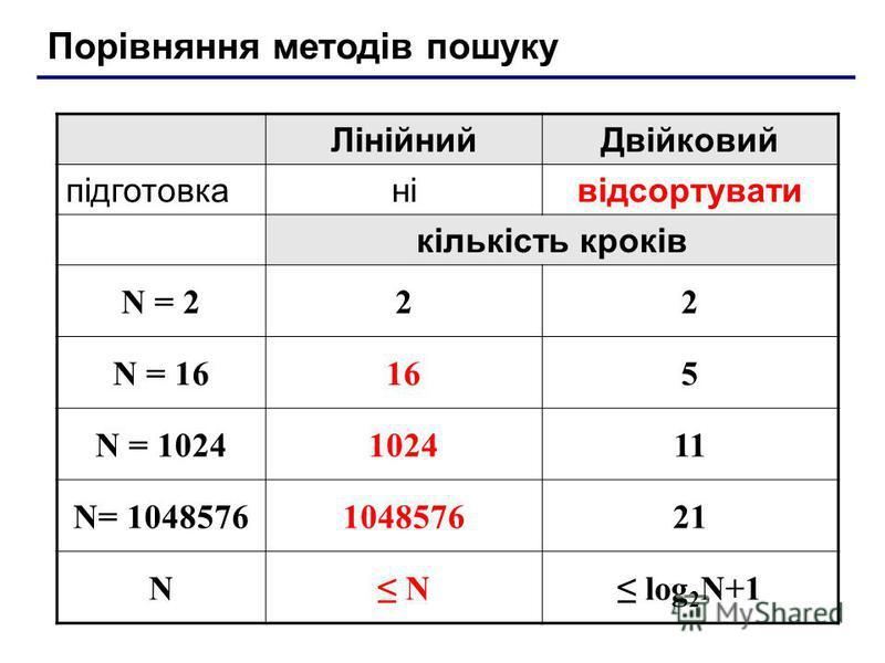 Порівняння методів пошуку ЛінійнийДвійковий підготовканівідсортувати кількість кроків N = 222 N = 16165 N = 1024102411 N= 1048576104857621 N N log 2 N+1