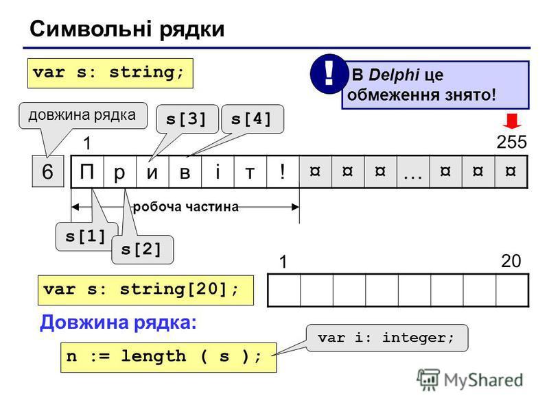 Символьні рядки Привіт!¤¤¤…¤¤¤ 6 1 255 довжина рядка робоча частина s[1] s[2] s[3] s[4] var s: string; var s: string[20]; 20 1 Довжина рядка: n := length ( s ); var i: integer; В Delphi це обмеження знято! !