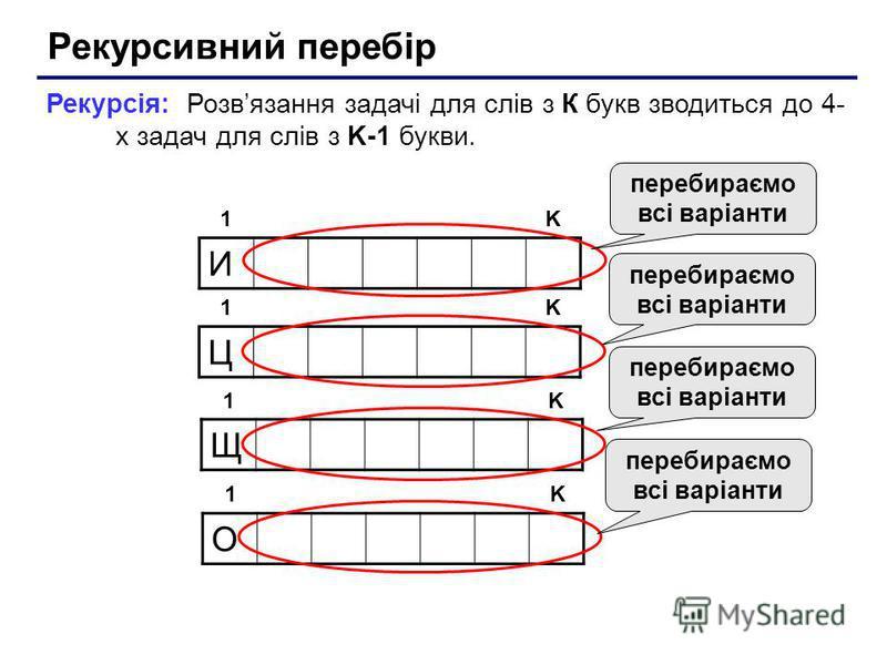 Рекурсивний перебір И 1K Рекурсія: Розвязання задачі для слів з К букв зводиться до 4- х задач для слів з K-1 букви. Щ 1K О 1K Ц 1K перебираємо всі варіанти