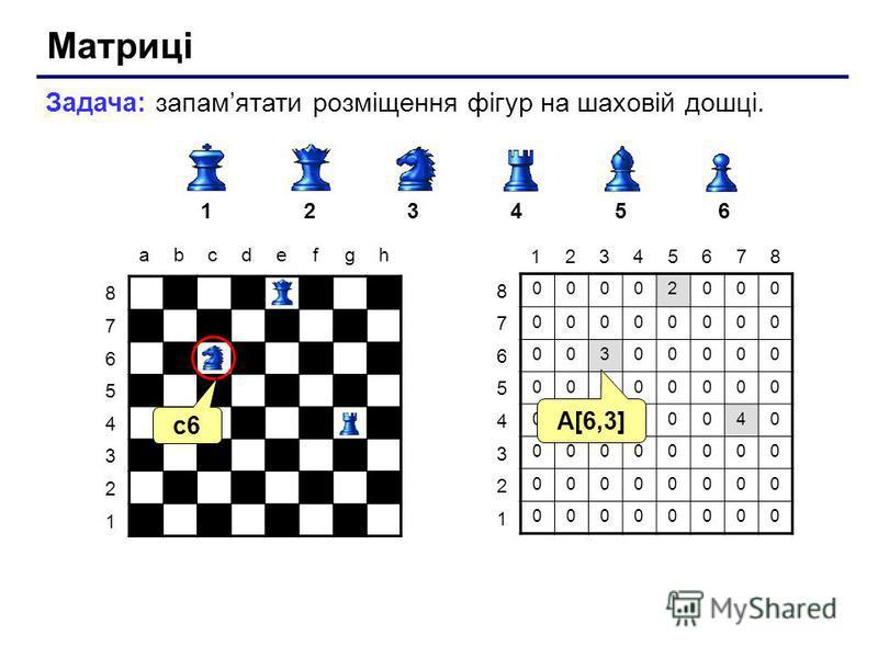 Матриці Задача: запамятати розміщення фігур на шаховій дошці. 123456 abcdefgh 8 7 6 5 4 3 2 1 00002000 00000000 00300000 00000000 00000040 00000000 00000000 00000000 8 7 6 5 4 3 2 1 12345678 c6 A[6,3]