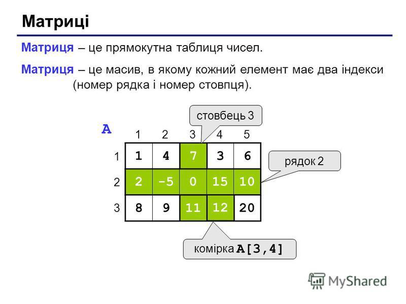 Матриці Матриця – це прямокутна таблиця чисел. Матриця – це масив, в якому кожний елемент має два індекси (номер рядка і номер стовпця). 14736 2-50151010 89111220 1 2 3 12345 A 7 0 11 2-50151010 1212 рядок 2 стовбець 3 комірка A[3,4]