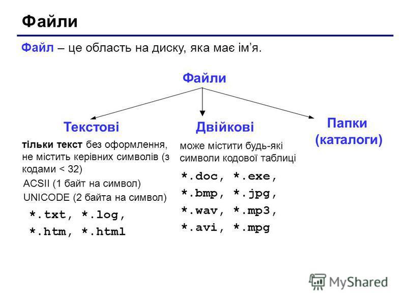 Файли Файл – це область на диску, яка має імя. Файли тільки текст без оформлення, не містить керівних символів (з кодами < 32) ACSII (1 байт на символ) UNICODE (2 байта на символ) *.txt, *.log, *.htm, *.html може містити будь-які символи кодової табл